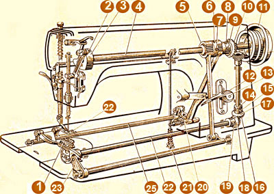 швейная машина 22 класса скачать инструкцию бесплатно